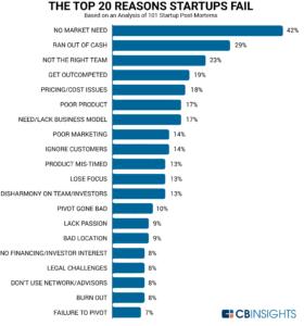 Startups redenen falen