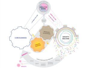 Model 10X Growth Machine Framework
